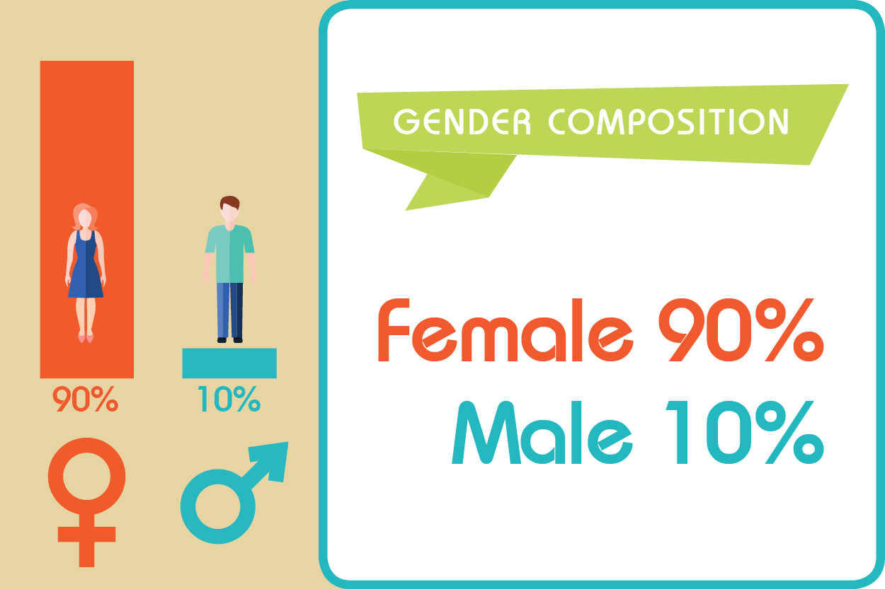 infografic demographic Gender